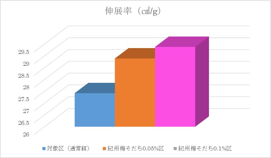 伸展率グラフ